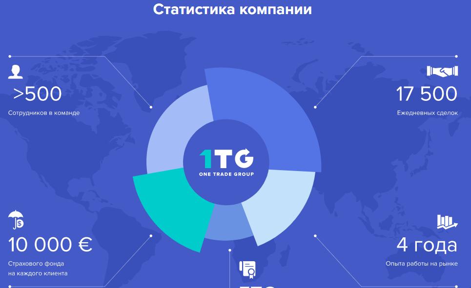 Статистика One Trade Group