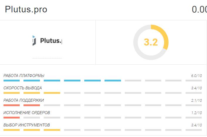 Статистика сайта Plutus Pro