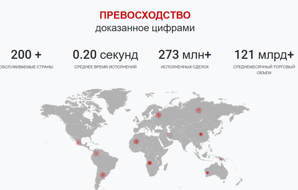 Статистика сайта Tickmill
