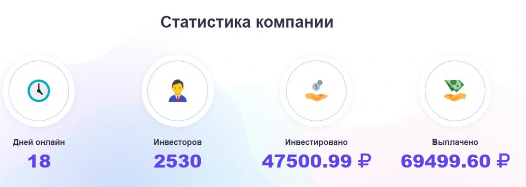 Статистика компании Profitizi
