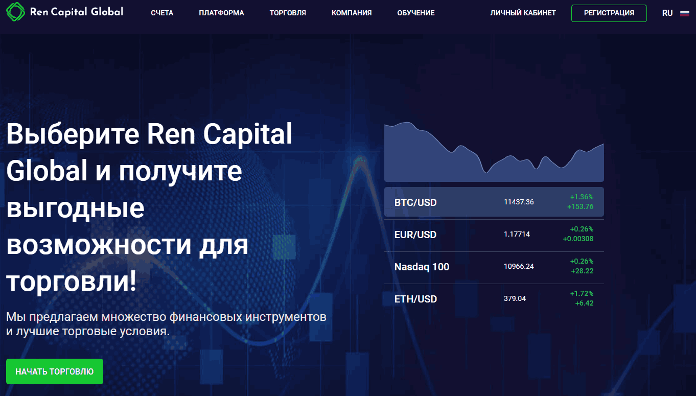 Ren Capital Global сайт компании