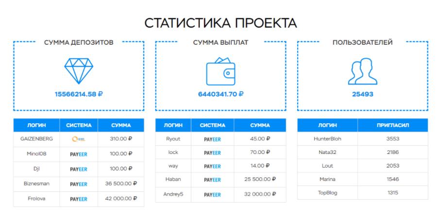 Easyinv - статистика проекта
