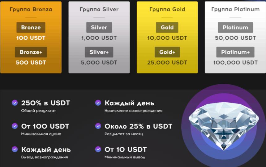 QubitTech - торговые балансы