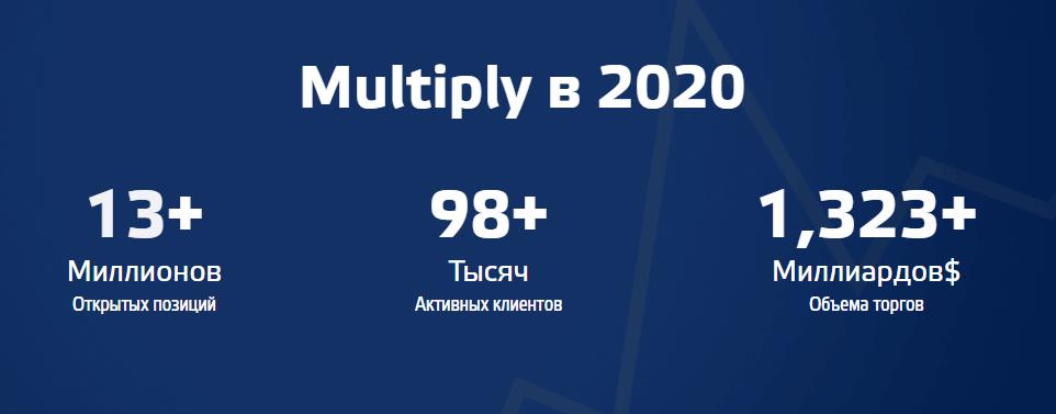 Multiply - статистика