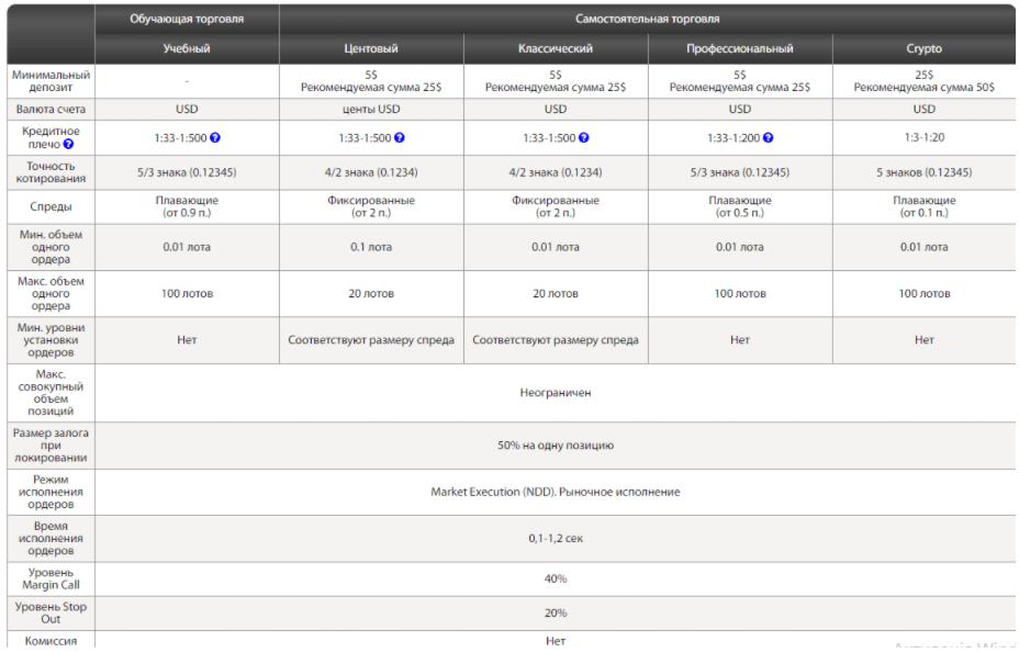 Stream Forex - балансы