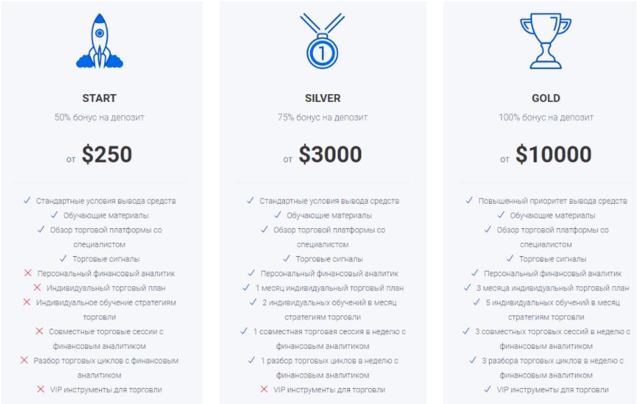 DanskeRY - торговые аккаунты