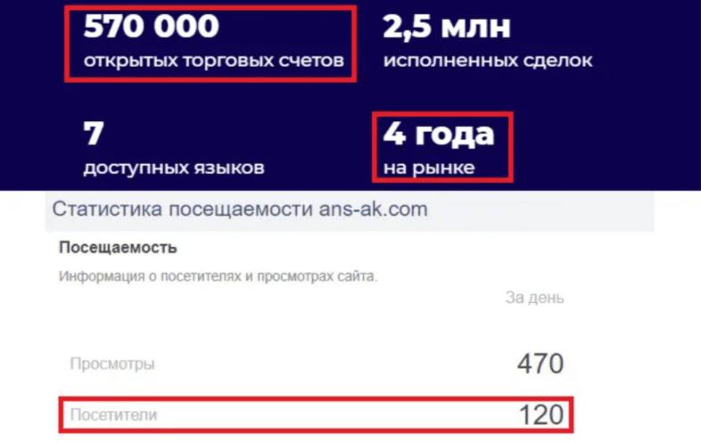 Ans Ak - статистика