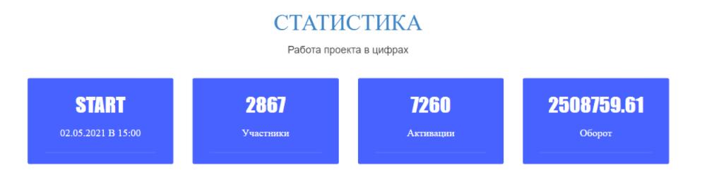 статистика Live-Money