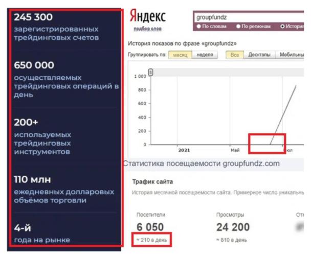 статистика GroupFundz